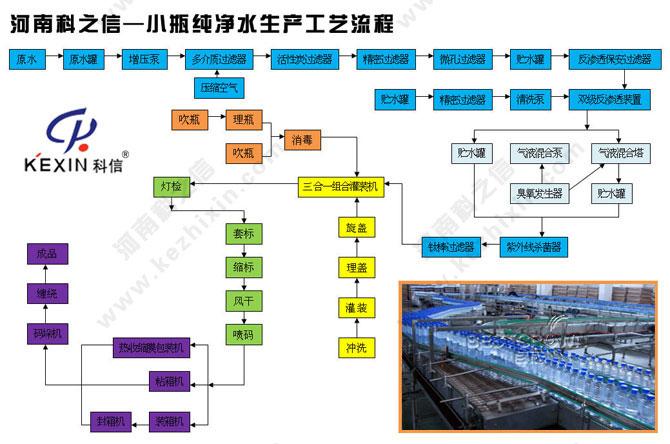 河南科之信小瓶纯净水生产工艺流程图