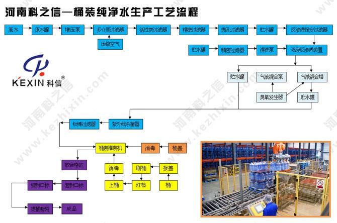 河南科之信-桶装纯净水生产工艺流程图